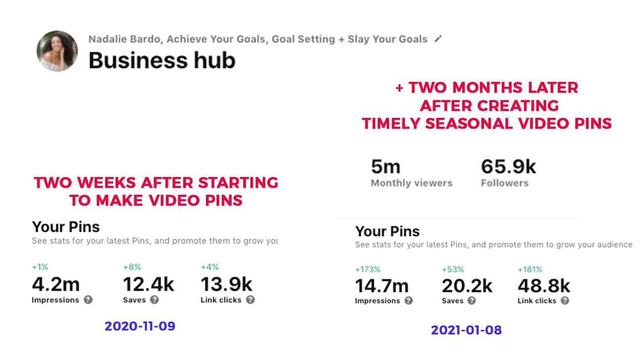 Pinterest profile stats showing results of before and after creating video pins.