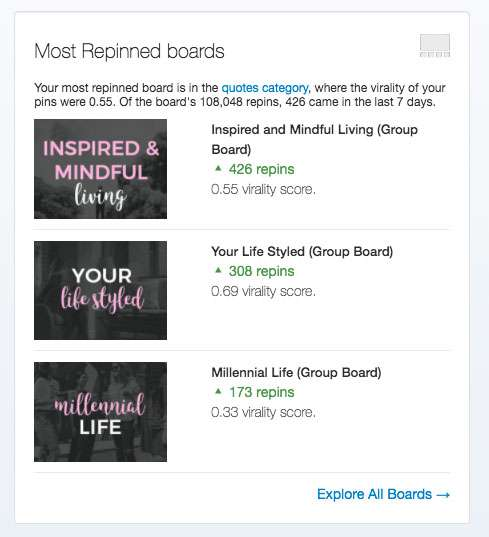 My most repinned boards on Pinterest.
