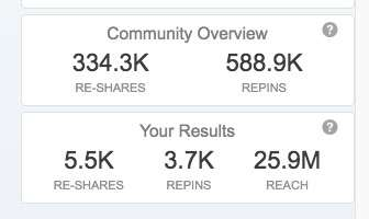 A look at re-shares and repins received in a Tailwind Community
